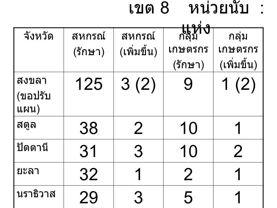 เขต 8 หน่วยนับ : แห่ง จังหวัดสหกรณ์ ( รักษา ) สหกรณ์ ( เพิ่มขึ้น ) กลุ่ม เกษตรกร ( รักษา ) กลุ่ม เกษตรกร ( เพิ่มขึ้น ) สงขลา ( ขอปรับ แผน ) 1253 (2)91 (2) สตูล 382101 ปัตตานี 313102 ยะลา 32121 นราธิวาส 29351 รวม 25512366