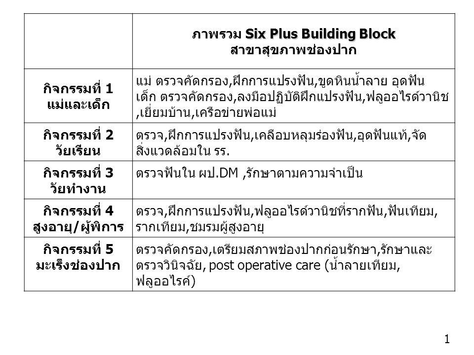 1 Six Plus Building Block ภาพรวม Six Plus Building Block สาขาสุขภาพช่องปาก กิจกรรมที่ 1 แม่และเด็ก แม่ ตรวจคัดกรอง,ฝีกการแปรงฟัน,ขูดหินน้ำลาย อุดฟัน เด็ก ตรวจคัดกรอง,ลงมือปฏิบัติฝึกแปรงฟัน,ฟลูออไรด์วานิช,เยี่ยมบ้าน,เครือข่ายพ่อแม่ กิจกรรมที่ 2 วัยเรียน ตรวจ,ฝีกการแปรงฟัน,เคลือบหลุมร่องฟัน,อุดฟันแท้,จัด สิ่งแวดล้อมใน รร.