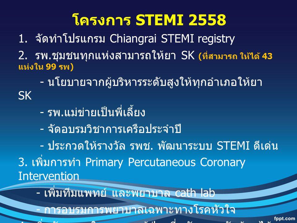 โครงการ STEMI 2558 1. จัดทำโปรแกรม Chiangrai STEMI registry 2. รพ. ชุมชนทุกแห่งสามารถให้ยา SK ( ที่สามารถ ให้ได้ 43 แห่งใน 99 รพ ) - นโยบายจากผู้บริหา