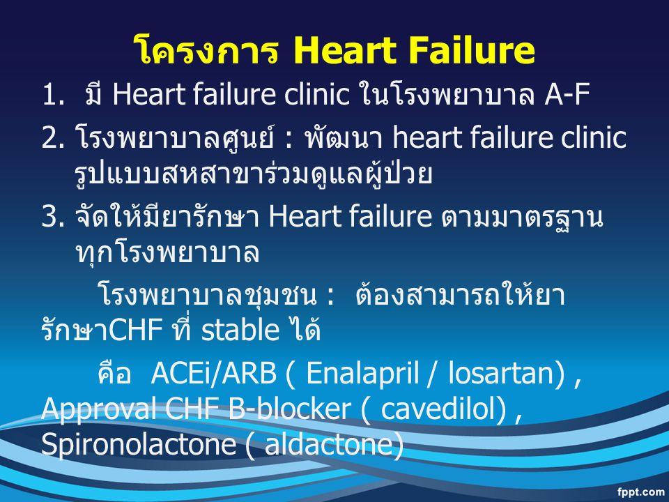 โครงการ Heart Failure 1. มี Heart failure clinic ในโรงพยาบาล A-F 2. โรงพยาบาลศูนย์ : พัฒนา heart failure clinic รูปแบบสหสาขาร่วมดูแลผู้ป่วย 3. จัดให้ม