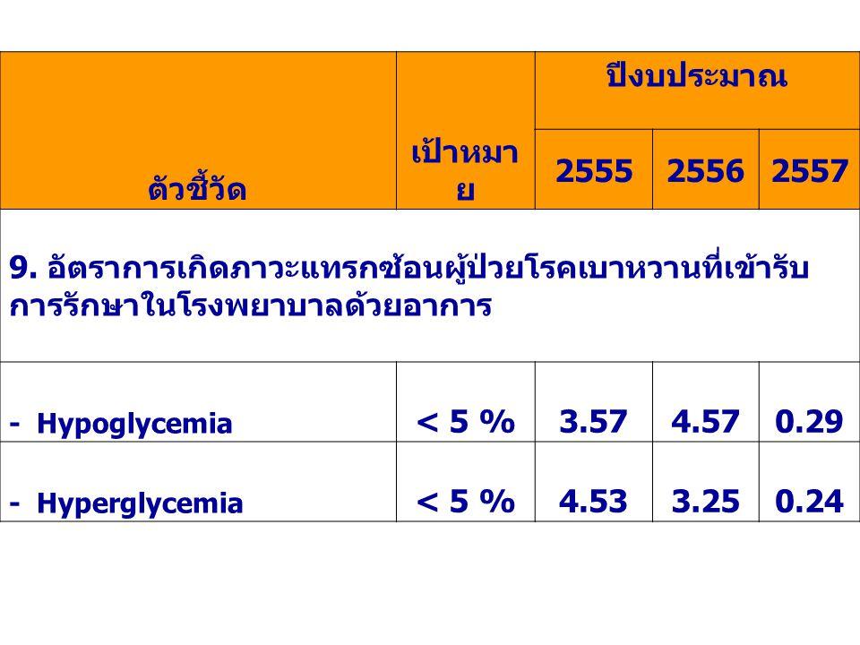 ตัวชี้วัด เป้าหมา ย ปีงบประมาณ 255525562557 9. อัตราการเกิดภาวะแทรกซ้อนผู้ป่วยโรคเบาหวานที่เข้ารับ การรักษาในโรงพยาบาลด้วยอาการ - Hypoglycemia < 5 %3.
