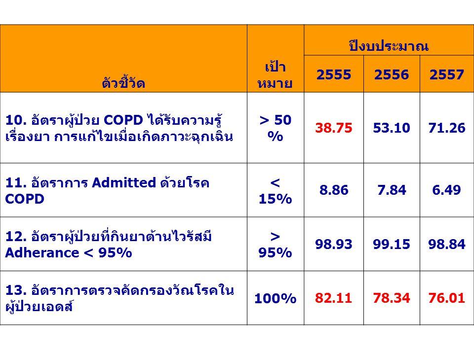 ตัวชี้วัด เป้า หมาย ปีงบประมาณ 255525562557 10. อัตราผู้ป่วย COPD ได้รับความรู้ เรื่องยา การแก้ไขเมื่อเกิดภาวะฉุกเฉิน > 50 % 38.7553.1071.26 11. อัตรา