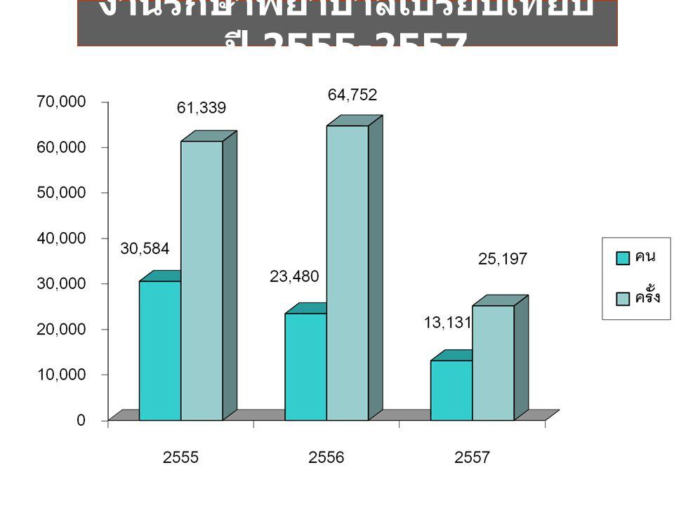 การให้บริการผู้ป่วยความดันโลหิตสูง เปรียบเทียบ ปี 2555-2557
