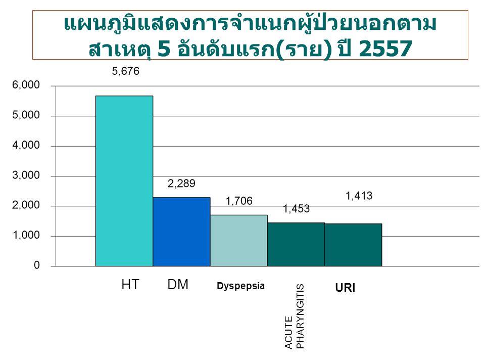 แผนภูมิแสดงการจำแนกผู้ป่วยนอกตาม สาเหตุ 5 อันดับแรก ( ราย ) ปี 2557 HTDM ACUTE PHARYNGITIS URI Dyspepsia