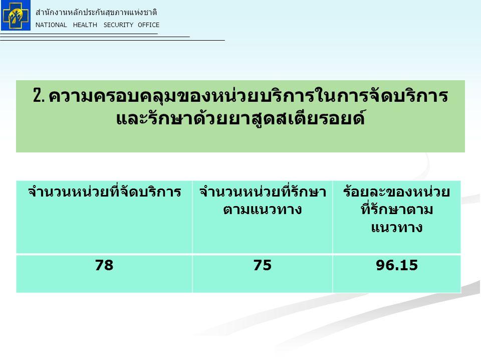 สำนักงานหลักประกันสุขภาพแห่งชาติ NATIONAL HEALTH SECURITY OFFICE สำนักงานหลักประกันสุขภาพแห่งชาติ NATIONAL HEALTH SECURITY OFFICE แนวทางการบริหารงบปี 55 ที่แตกต่างจากปี 54 รายการปีงบประมาณ 2554ปีงบประมาณ 2555 1.