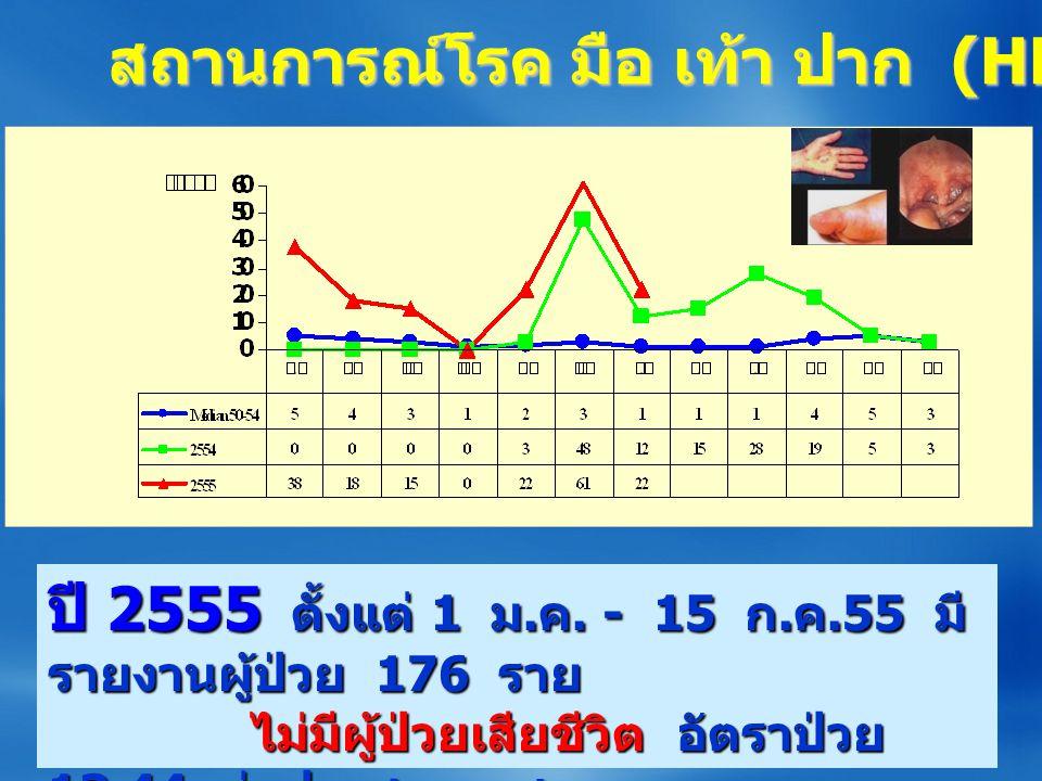 สถานการณ์โรค มือ เท้า ปาก (HFMD) จ.ร้อยเอ็ด ปี 2555 ตั้งแต่ 1 ม.