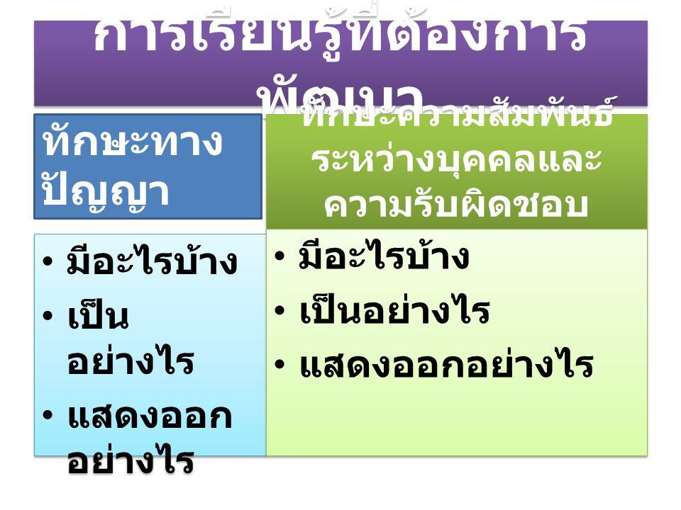 (4) ยอมรับการกระทำของตนเอง และปรับปรุงแก้ไข 4.1 รับฟังคำติชมของผู้อื่น อย่างเต็มใจ 4.2 แก้ไขข้อบกพร่องทันทีที่มี โอกาส 4.1 รับฟังคำติชมของผู้อื่น อย่างเต็มใจ 4.2 แก้ไขข้อบกพร่องทันทีที่มี โอกาส
