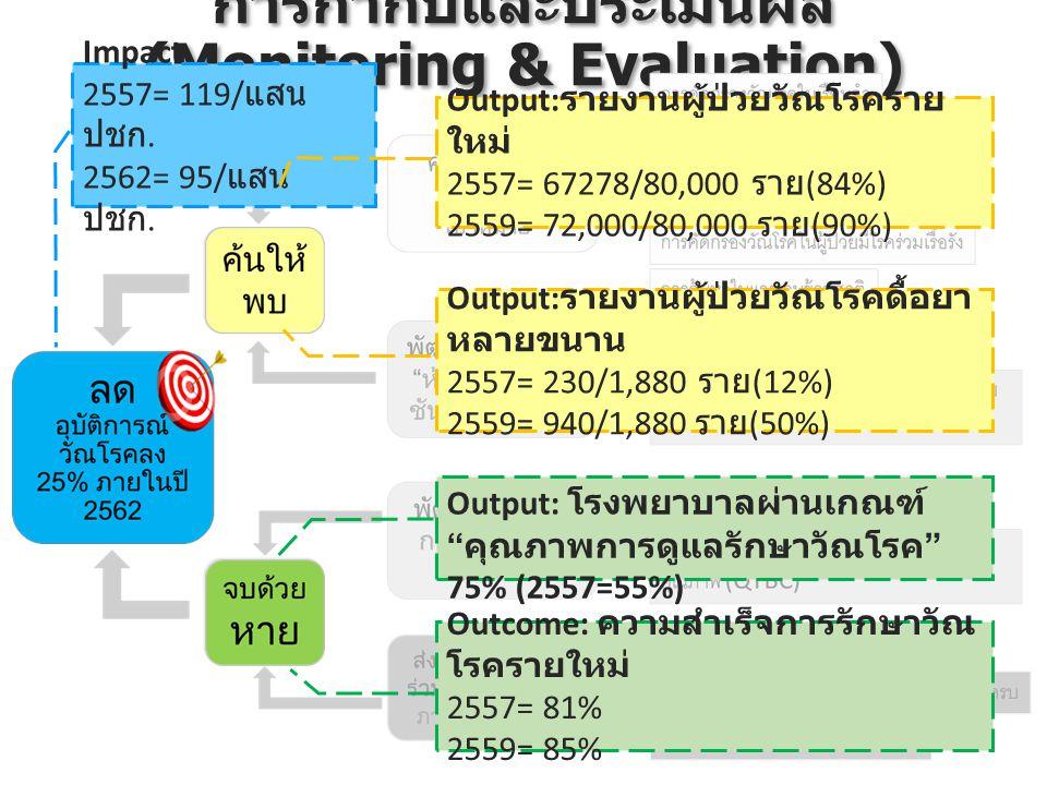 การกำกับและประเมินผล (Monitoring & Evaluation) Impact 2557= 119/ แสน ปชก. 2562= 95/ แสน ปชก. Output: รายงานผู้ป่วยวัณโรคราย ใหม่ 2557= 67278/80,000 รา