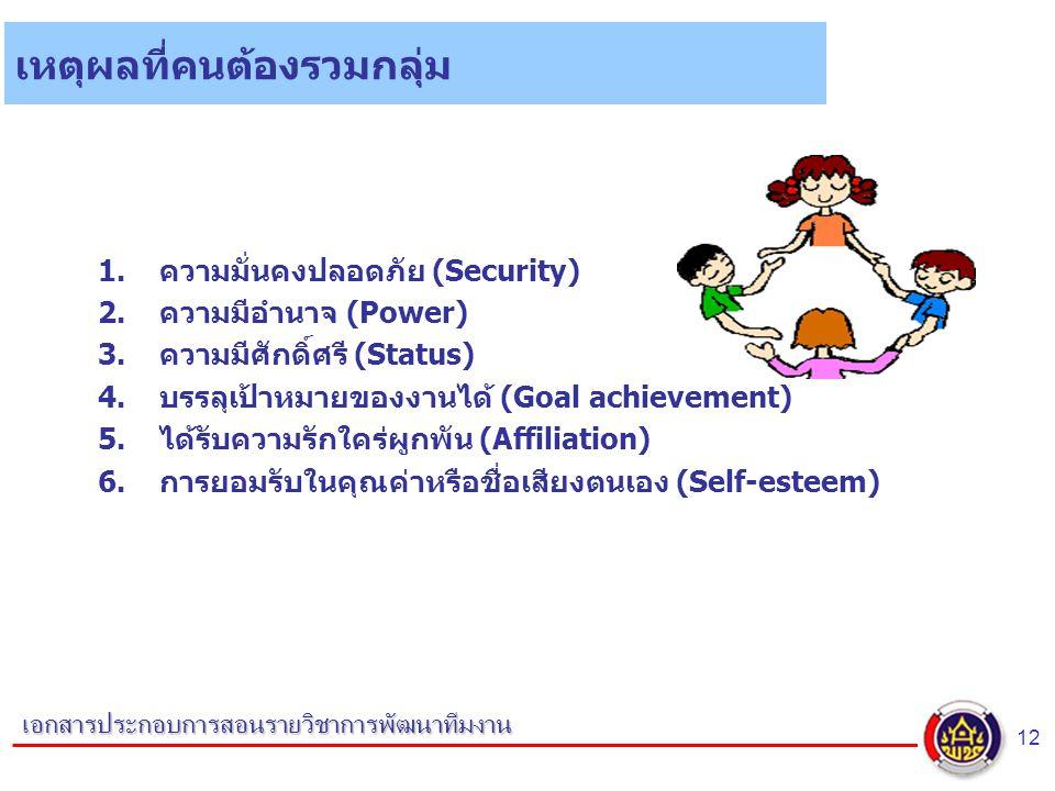 12 เอกสารประกอบการสอนรายวิชาการพัฒนาทีมงาน เหตุผลที่คนต้องรวมกลุ่ม 1.ความมั่นคงปลอดภัย (Security) 2.ความมีอำนาจ (Power) 3.ความมีศักดิ์ศรี (Status) 4.บรรลุเป้าหมายของงานได้ (Goal achievement) 5.ได้รับความรักใคร่ผูกพัน (Affiliation) 6.การยอมรับในคุณค่าหรือชื่อเสียงตนเอง (Self-esteem)
