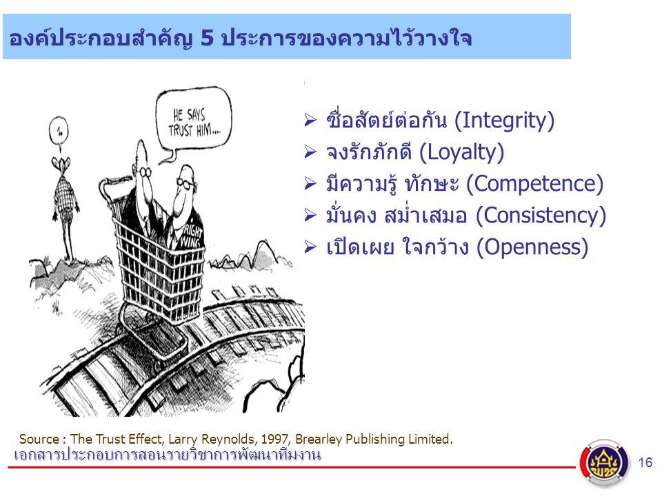 16 เอกสารประกอบการสอนรายวิชาการพัฒนาทีมงาน องค์ประกอบสำคัญ 5 ประการของความไว้วางใจ  ซื่อสัตย์ต่อกัน (Integrity)  จงรักภักดี (Loyalty)  มีความรู้ ทักษะ (Competence)  มั่นคง สม่ำเสมอ (Consistency)  เปิดเผย ใจกว้าง (Openness) Source : The Trust Effect, Larry Reynolds, 1997, Brearley Publishing Limited.