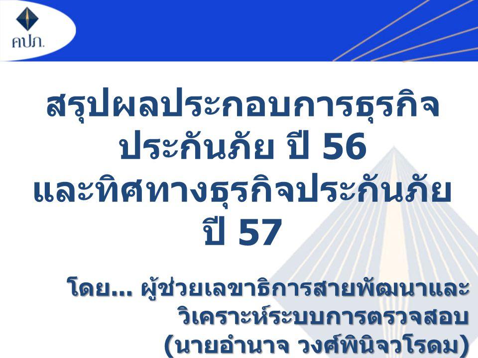1 โดย... ผู้ช่วยเลขาธิการสายพัฒนาและ วิเคราะห์ระบบการตรวจสอบ ( นายอำนาจ วงศ์พินิจวโรดม ) สรุปผลประกอบการธุรกิจ ประกันภัย ปี 56 และทิศทางธุรกิจประกันภั