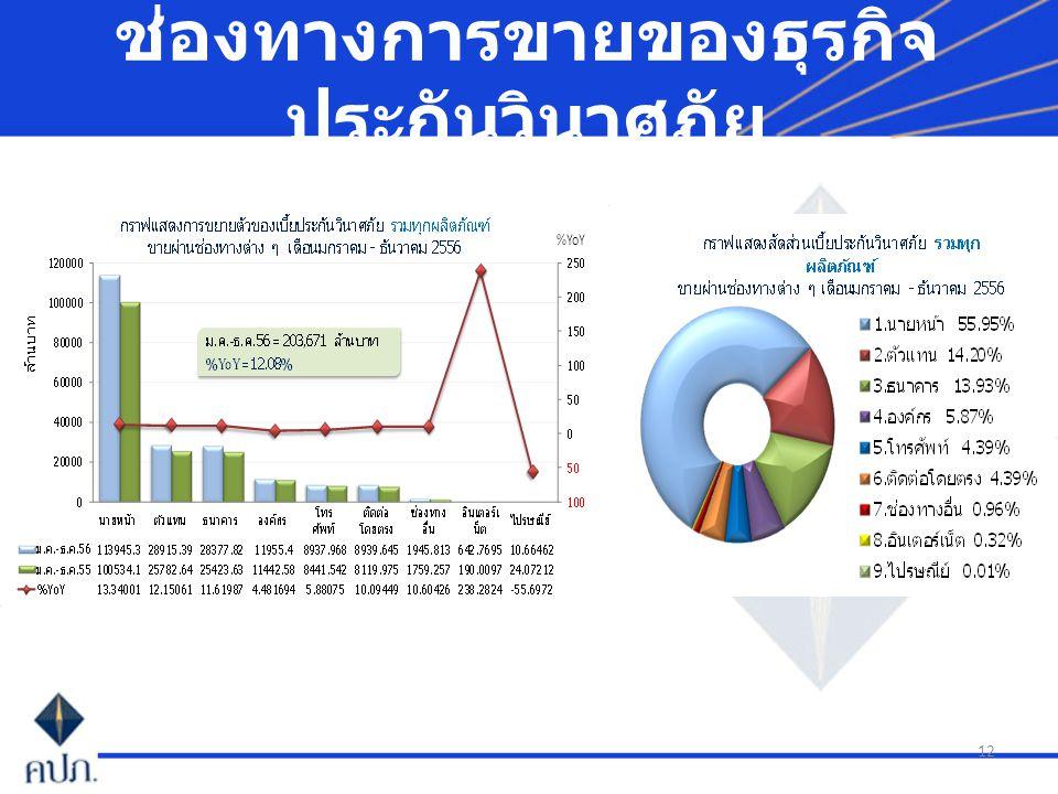 12 ช่องทางการขายของธุรกิจ ประกันวินาศภัย