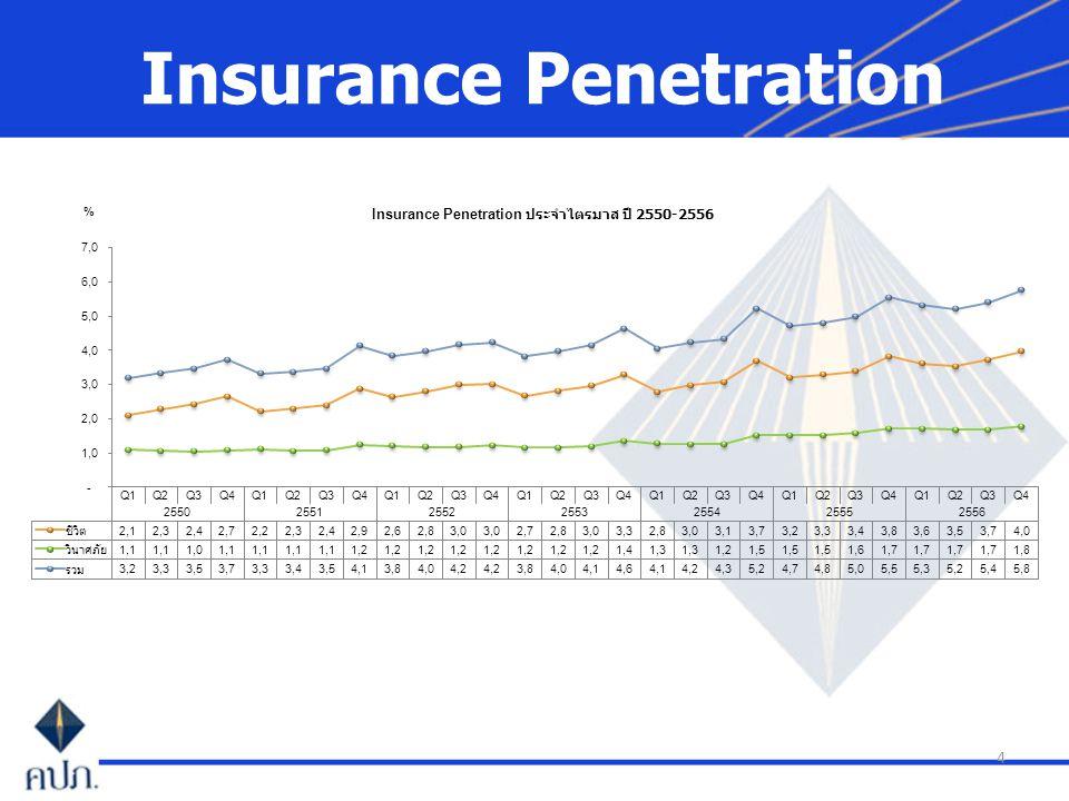 4 Insurance Penetration