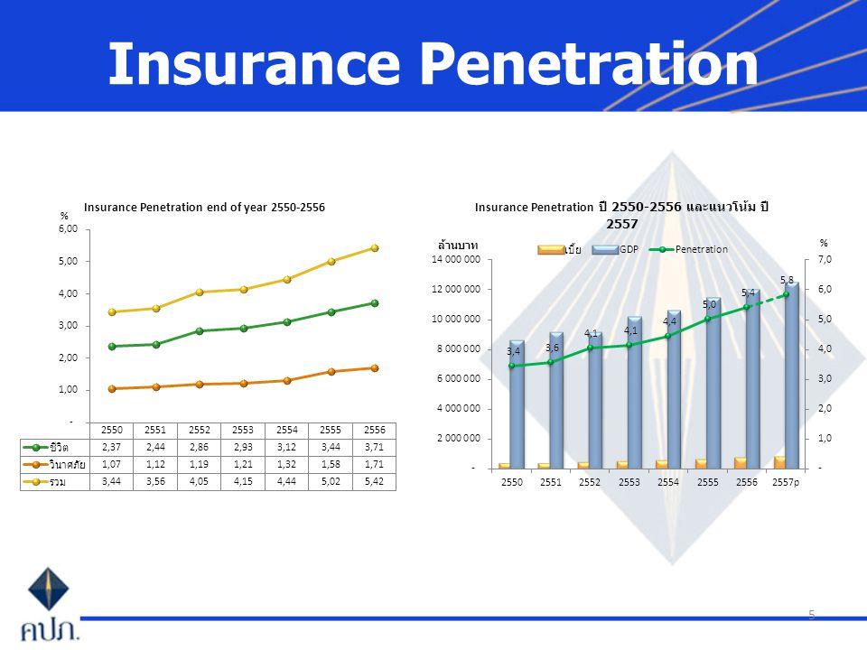 6 Insurance Density