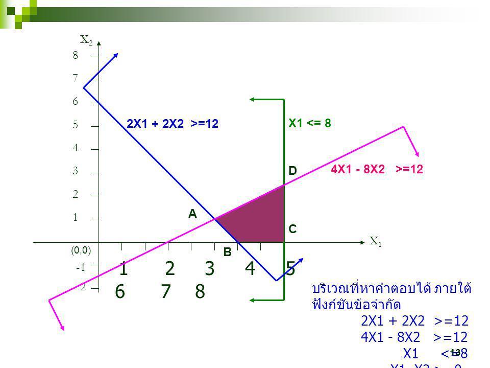 13 1 2 3 4 5 6 7 8 X1X1 X2X2 1 2 3 4 5 6 7 8 2X1 + 2X2 >=12 (0,0) -2 X1 <= 8 4X1 - 8X2 >=12 A B C D บริเวณที่หาคำตอบได้ ภายใต้ ฟังก์ชันข้อจำกัด 2X1 +