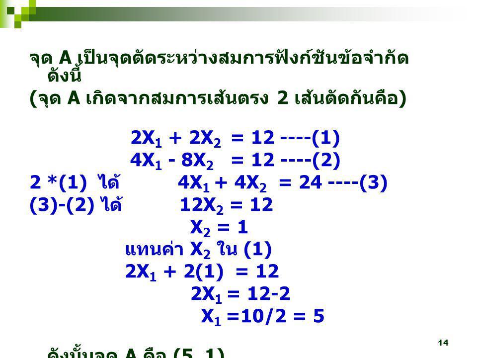 14 จุด A เป็นจุดตัดระหว่างสมการฟังก์ชันข้อจำกัด ดังนี้ ( จุด A เกิดจากสมการเส้นตรง 2 เส้นตัดกันคือ ) 2X 1 + 2X 2 = 12 ----(1) 4X 1 - 8X 2 = 12 ----(2)
