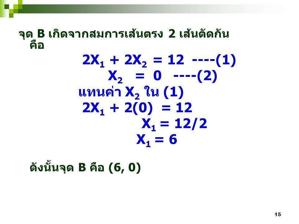 15 จุด B เกิดจากสมการเส้นตรง 2 เส้นตัดกัน คือ 2X 1 + 2X 2 = 12 ----(1) X 2 = 0 ----(2) แทนค่า X 2 ใน (1) 2X 1 + 2(0) = 12 X 1 = 12/2 X 1 = 6 ดังนั้นจุ