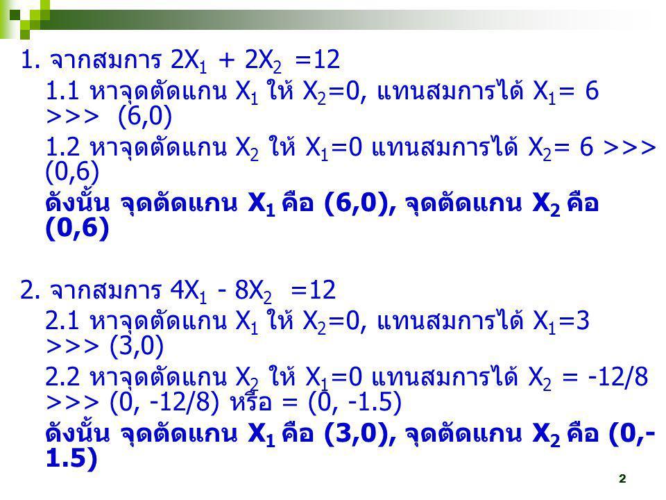 2 1. จากสมการ 2X 1 + 2X 2 =12 1.1 หาจุดตัดแกน X 1 ให้ X 2 =0, แทนสมการได้ X 1 = 6 >>> (6,0) 1.2 หาจุดตัดแกน X 2 ให้ X 1 =0 แทนสมการได้ X 2 = 6 >>> (0,