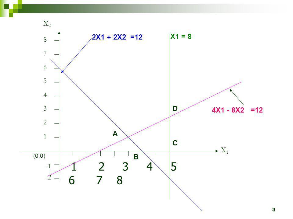 3 1 2 3 4 5 6 7 8 X1X1 X2X2 1 2 3 4 5 6 7 8 2X1 + 2X2 =12 (0,0) -2 X1 = 8 4X1 - 8X2 =12 A B C D