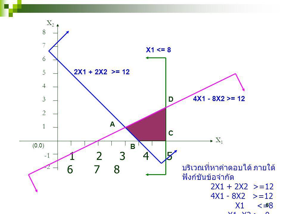 6 1 2 3 4 5 6 7 8 X1X1 X2X2 1 2 3 4 5 6 7 8 2X1 + 2X2 >= 12 (0,0) -2 X1 <= 8 4X1 - 8X2 >= 12 A B C D บริเวณที่หาคำตอบได้ ภายใต้ ฟังก์ชันข้อจำกัด 2X1 +