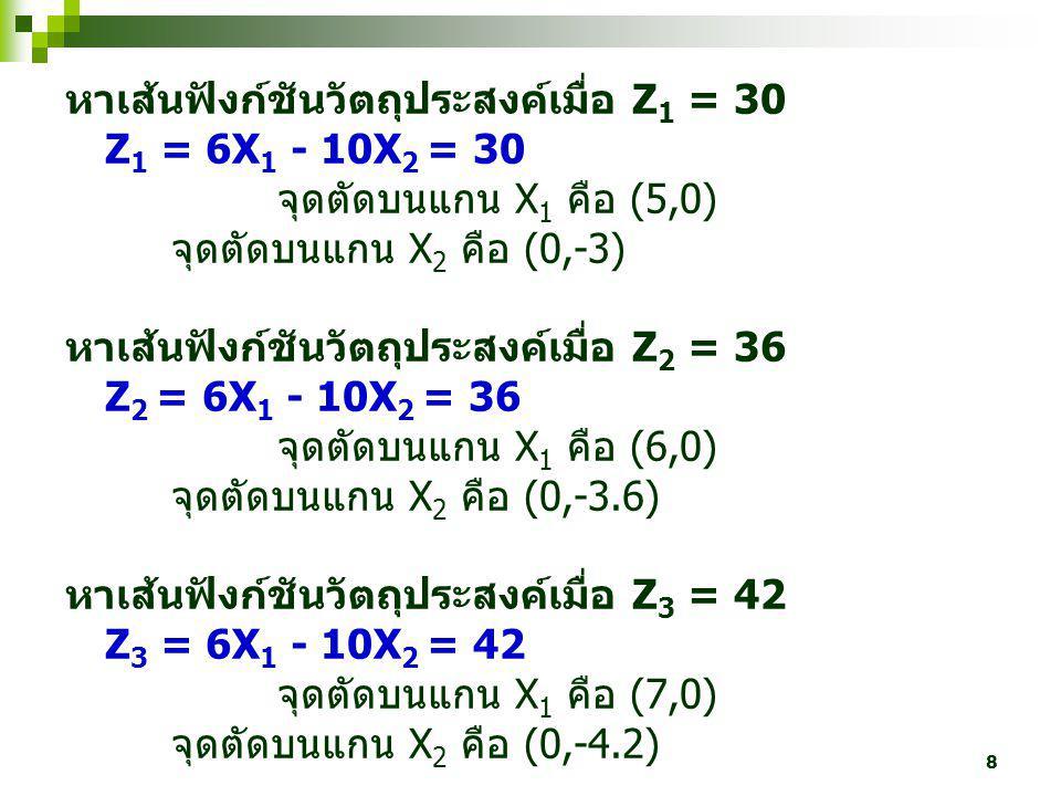 8 หาเส้นฟังก์ชันวัตถุประสงค์เมื่อ Z 1 = 30 Z 1 = 6X 1 - 10X 2 = 30 จุดตัดบนแกน X 1 คือ (5,0) จุดตัดบนแกน X 2 คือ (0,-3) หาเส้นฟังก์ชันวัตถุประสงค์เมื่