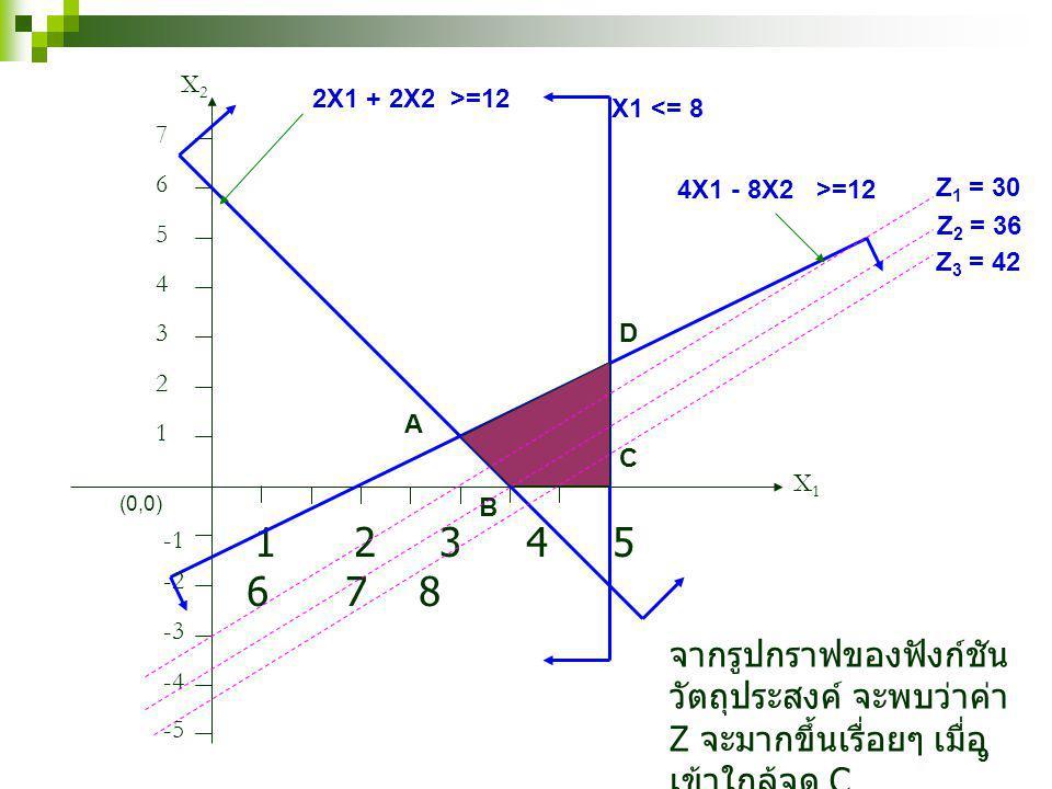 9 1 2 3 4 5 6 7 8 X1X1 X2X2 1 2 3 4 5 6 7 2X1 + 2X2 >=12 (0,0) -2 X1 <= 8 4X1 - 8X2 >=12 A B C D -3 -4 -5 Z 1 = 30 Z 2 = 36 Z 3 = 42 จากรูปกราฟของฟังก