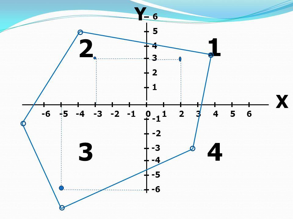 0123456-2-3-4-5-6 -2 -3 -4 -5 -6 6 5 4 3 2 1 X Y 1 2 34