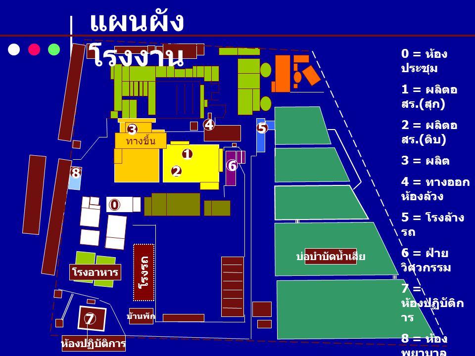 ถนนสุวินทวงศ์ ห้องปฏิบัติการ โรงอาหาร โรงรถ บ่อบำบัดน้ำเสีย 1 2 0 5 ทางขึ้น ทางลง 6 7 8 บ้านพัก 5 6 0 = ห้อง ประชุม 1 = ผลิตอ สร.( สุก ) 2 = ผลิตอ สร.