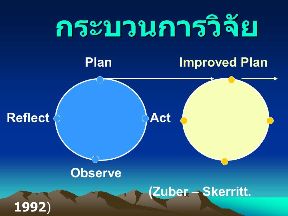 กระบวนการวิจัย กระบวนการวิจัย Plan Improved Plan Reflect Act Observe (Zuber – Skerritt. 1992)
