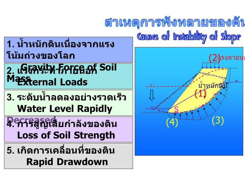 (3) 2. แรงกระทำภายนอก External Loads 3. ระดับน้ำลดลงอย่างรวดเร็ว Water Level Rapidly Decreased 4. การสูญเสียกำลังของดิน Loss of Soil Strength 1. น้ำหน