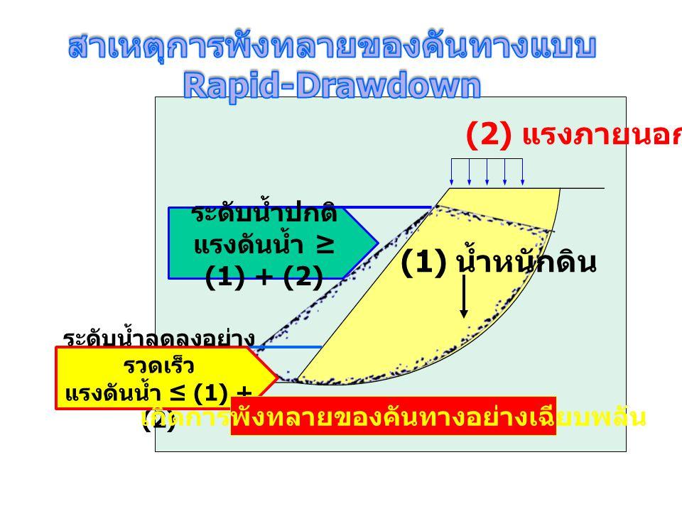 (1) น้ำหนักดิน (2) แรงภายนอก ระดับน้ำปกติ แรงดันน้ำ ≥ (1) + (2) ระดับน้ำลดลงอย่าง รวดเร็ว แรงดันน้ำ ≤ (1) + (2) เกิดการพังทลายของคันทางอย่างเฉียบพลัน
