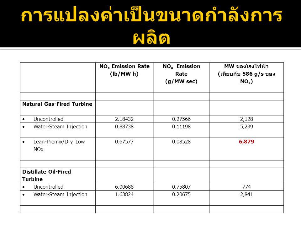 NO x Emission Rate (lb/MW h) NO x Emission Rate (g/MW sec) MW ของโรงไฟฟ้า ( เทียบกับ 586 g/s ของ NO x ) Natural Gas-Fired Turbine  Uncontrolled2.1843