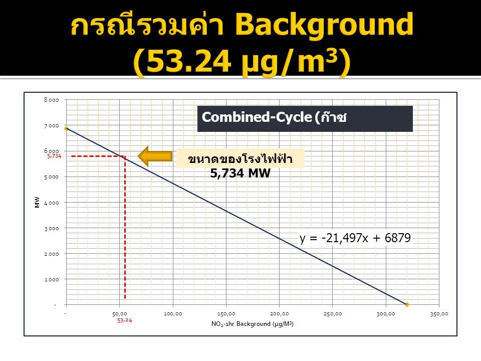 o จากแบบจำลอง SCREEN3 อัตราการ ระบาย NOx สูงสุดที่พื้นที่สามารถรองรับได้ เท่ากับ 586 กรัมต่อวินาที ( เลือกใช้ SCREEN3 เพื่อให้มั่นใจว่าค่าอัตราการ ระบายที่ได้ไม่สูงเกินไป ) o โรงไฟฟ้าพลังความร้อนร่วมใช้ก๊าซ ธรรมชาติขนาด 6,879 เมกกะวัตต์ จะ ระบาย NOx ประมาณ 586 กรัมต่อวินาที o โรงไฟฟ้าก๊าซธรรมชาติที่ใหญ่ที่สุดในโลก มีขนาด 5,954 เมกกะวัตต์