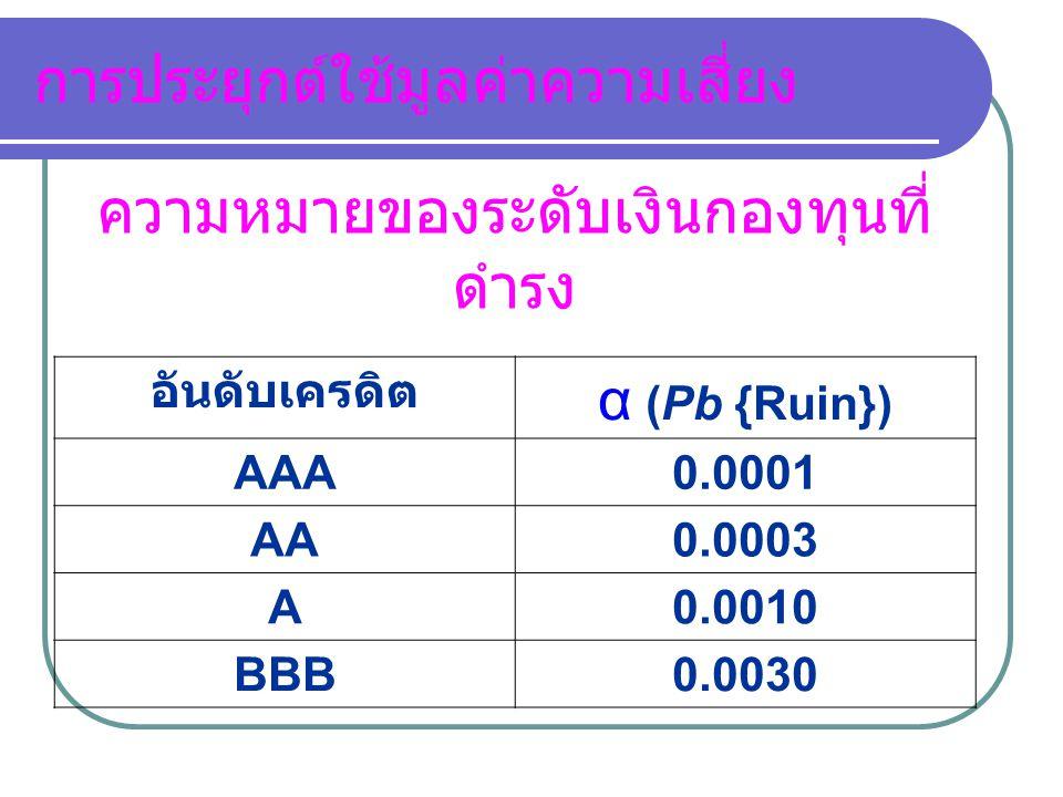 การประยุกต์ใช้มูลค่าความเสี่ยง อันดับเครดิต α (Pb {Ruin}) AAA0.0001 AA0.0003 A0.0010 BBB0.0030 ความหมายของระดับเงินกองทุนที่ ดำรง