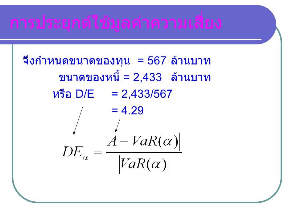 การประยุกต์ใช้มูลค่าความเสี่ยง จึงกำหนดขนาดของทุน = 567 ล้านบาท ขนาดของหนี้ = 2,433 ล้านบาท หรือ D/E= 2,433/567 = 4.29
