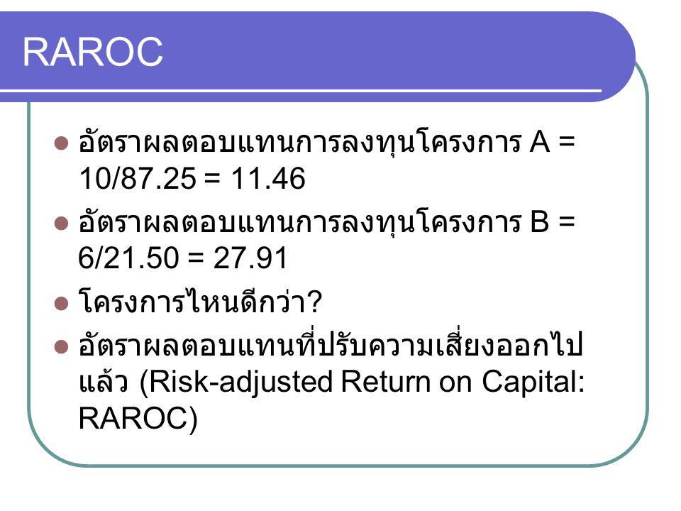 RAROC อัตราผลตอบแทนการลงทุนโครงการ A = 10/87.25 = 11.46 อัตราผลตอบแทนการลงทุนโครงการ B = 6/21.50 = 27.91 โครงการไหนดีกว่า ? อัตราผลตอบแทนที่ปรับความเส
