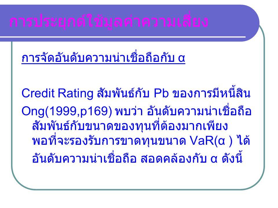 การประยุกต์ใช้มูลค่าความเสี่ยง การจัดอันดับความน่าเชื่อถือกับ α Credit Rating สัมพันธ์กับ Pb ของการมีหนี้สิน Ong(1999,p169) พบว่า อันดับความน่าเชื่อถื