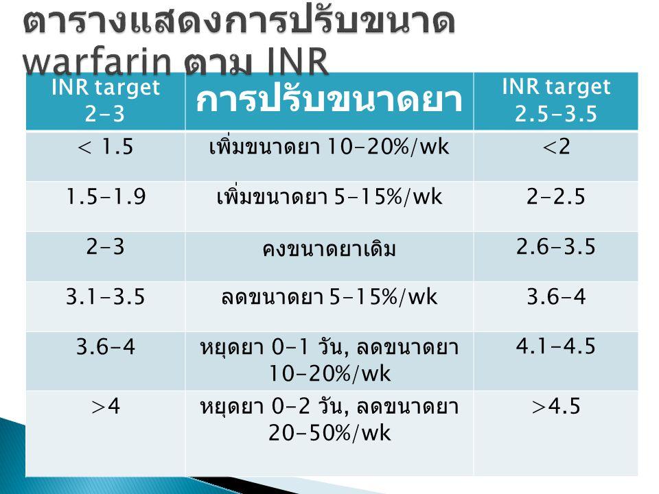 INR target 2-3 การปรับขนาดยา INR target 2.5-3.5 < 1.5 เพิ่มขนาดยา 10-20%/wk<2 1.5-1.9 เพิ่มขนาดยา 5-15%/wk2-2.5 2-3 คงขนาดยาเดิม 2.6-3.5 3.1-3.5 ลดขนาดยา 5-15%/wk3.6-4 หยุดยา 0-1 วัน, ลดขนาดยา 10-20%/wk 4.1-4.5 >4 หยุดยา 0-2 วัน, ลดขนาดยา 20-50%/wk >4.5