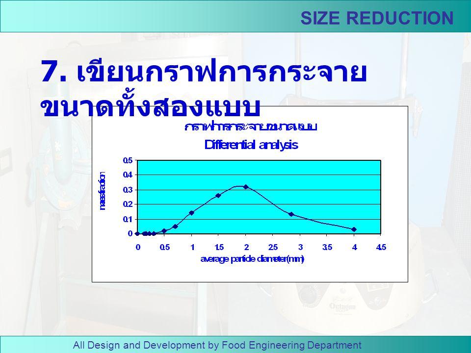 All Design and Development by Food Engineering Department SIZE REDUCTION 6. หาขนาดของแข็งที่บดได้ ( ไม่รวม ของแข็งที่อยู่ในถาด )