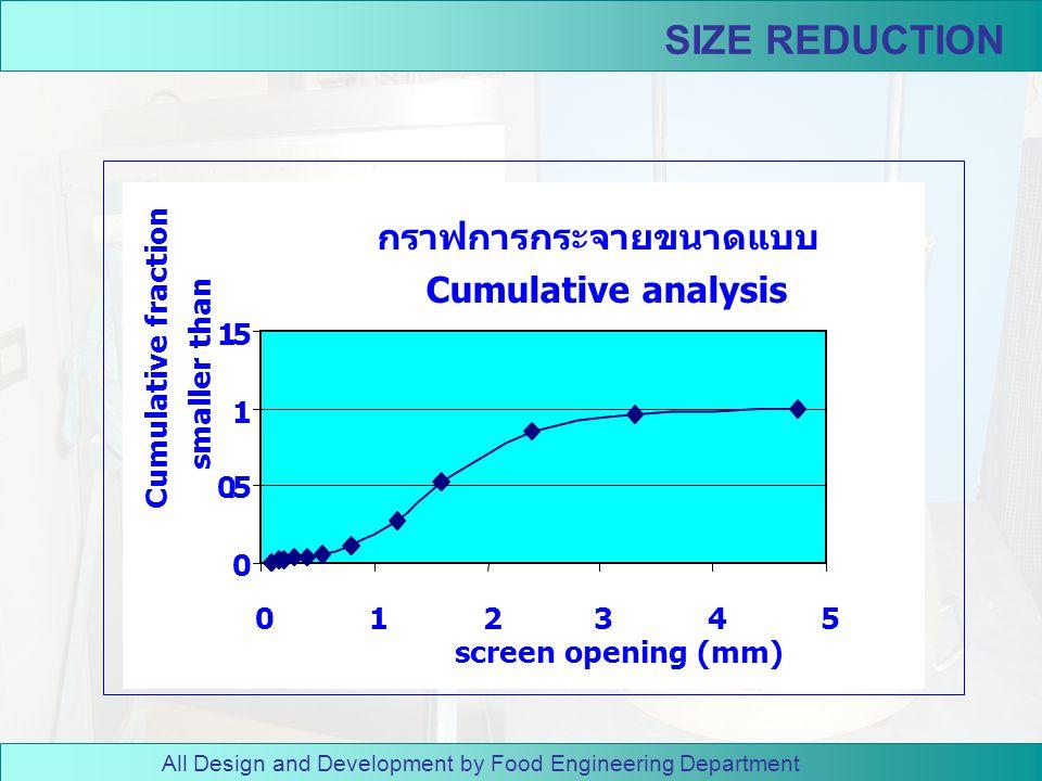 All Design and Development by Food Engineering Department SIZE REDUCTION 7. เขียนกราฟการกระจาย ขนาดทั้งสองแบบ