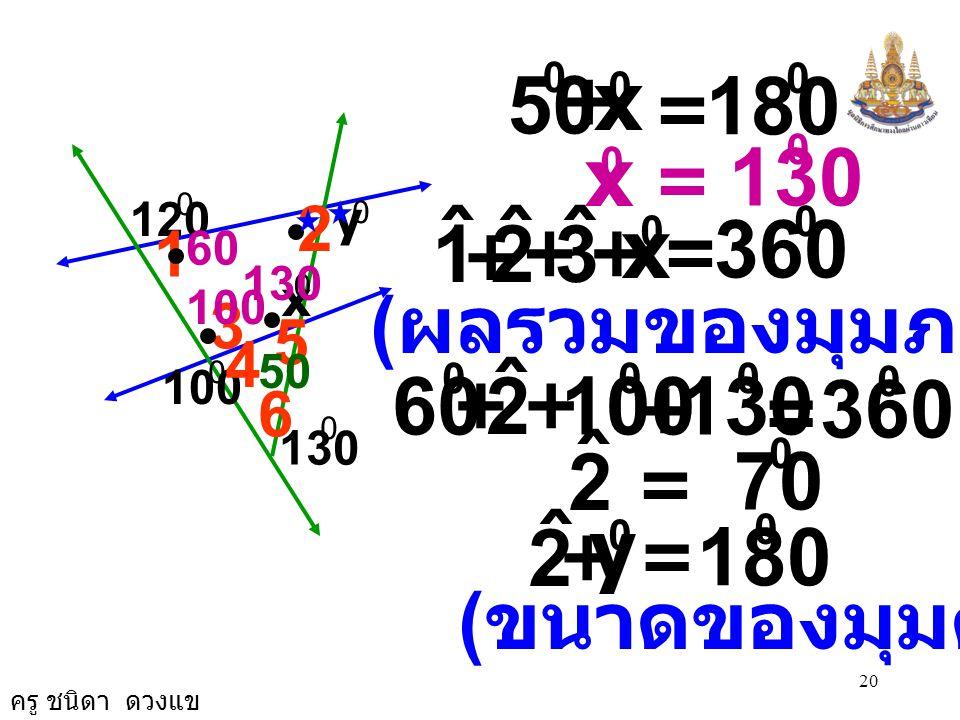 ครู ชนิดา ดวงแข 19 6 ˆ = 50 0 ( ผลรวมของมุมภายใน  ) 6 ˆ + 130 0 = 180 0 ( ขนาดของมุมตรง ) 5 ˆ 6 ˆ += 180 0 4 ˆ + = 0 80 0 5 ˆ ++ 50 0 5 ˆ = 0 ( ขนาดข