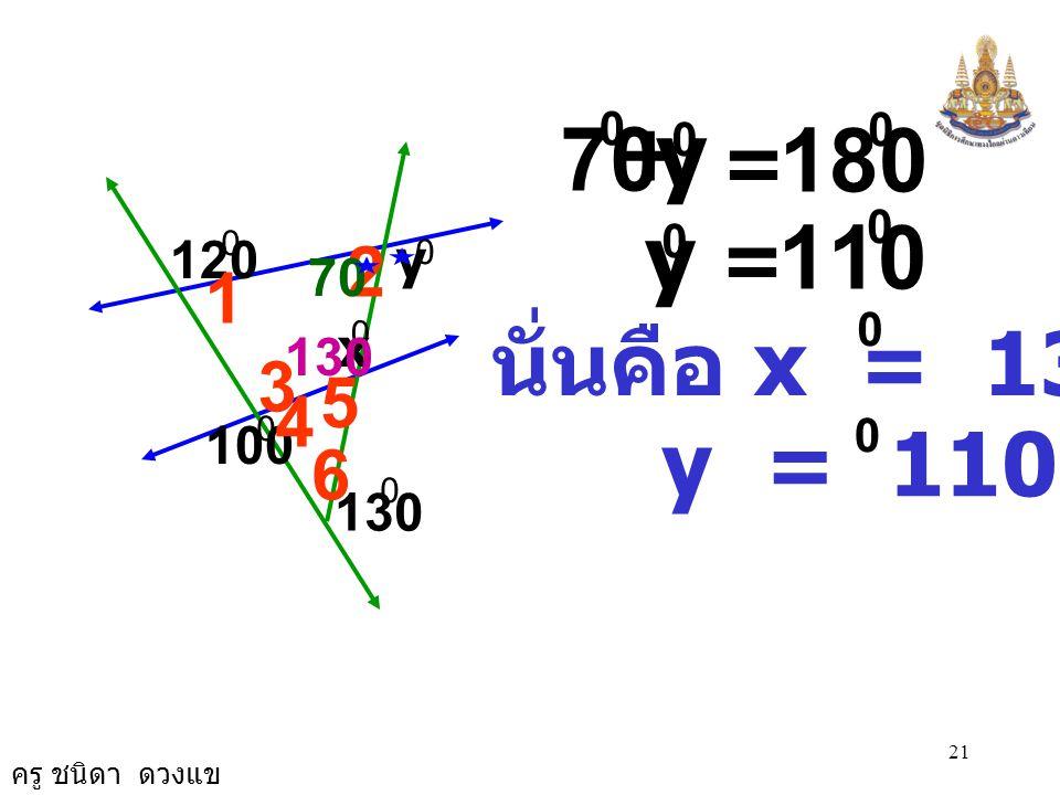 ครู ชนิดา ดวงแข 20 ( ผลรวมของมุมภายใน ) 2 ˆ = 70 0 ( ขนาดของมุมตรง ) x + 50 0 = 180 0 0 x = 130 0 0 2 ˆ 3 ˆ += 360 0 1 ˆ + + x 0 + 130 0 60 0 2 ˆ ++ 1