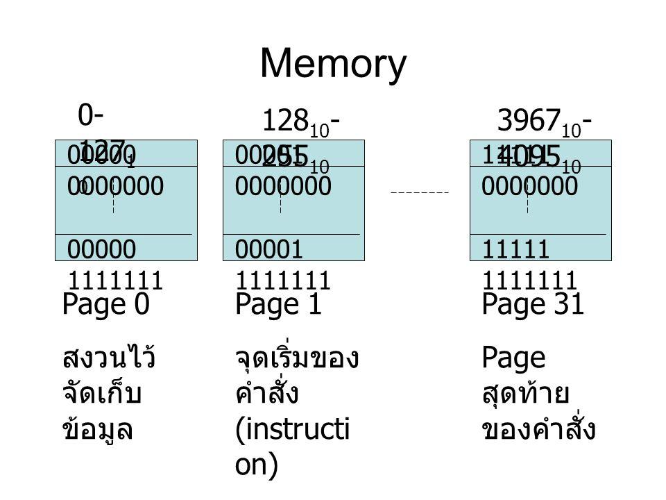 Memory 00000 0000000 00000 1111111 00001 0000000 00001 1111111 11111 0000000 11111 1111111 Page 0 สงวนไว้ จัดเก็บ ข้อมูล Page 1 จุดเริ่มของ คำสั่ง (in