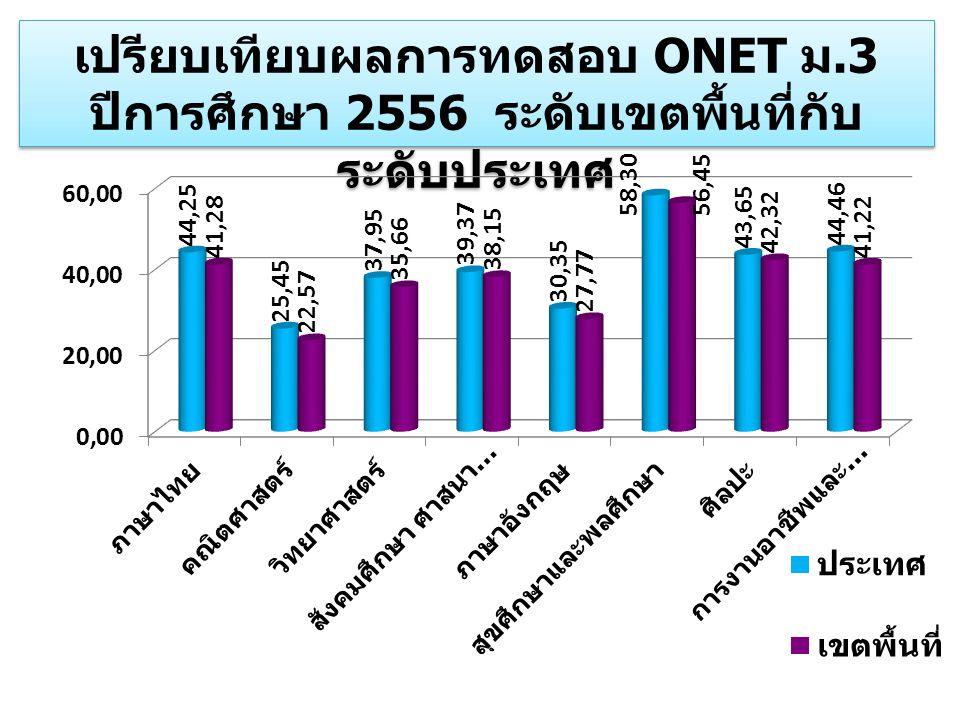 เปรียบเทียบผลการทดสอบ ONET ม.3 ปีการศึกษา 2556 ระดับเขตพื้นที่กับ ระดับประเทศ เปรียบเทียบผลการทดสอบ ONET ม.3 ปีการศึกษา 2556 ระดับเขตพื้นที่กับ ระดับป
