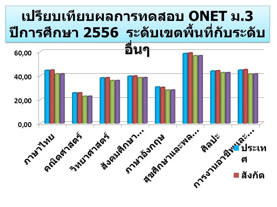 เปรียบเทียบผลการทดสอบ ONET ม.3 ปีการศึกษา 2556 ระดับเขตพื้นที่กับระดับ อื่นๆ เปรียบเทียบผลการทดสอบ ONET ม.3 ปีการศึกษา 2556 ระดับเขตพื้นที่กับระดับ อื