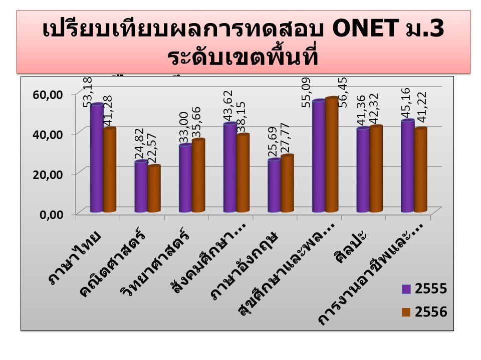 เปรียบเทียบผลการทดสอบ ONET ม.3 ระดับเขตพื้นที่ ปีการศึกษา 2555- 2556 เปรียบเทียบผลการทดสอบ ONET ม.3 ระดับเขตพื้นที่ ปีการศึกษา 2555- 2556