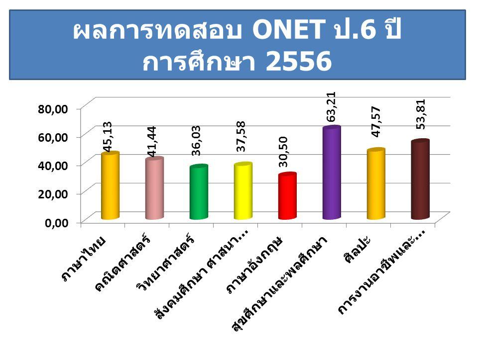 ผลการทดสอบ ONET ป.6 ปี การศึกษา 2556 โรงเรียนขนาดเล็ก