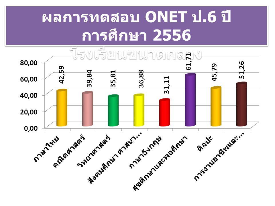 ผลการทดสอบ ONET ป.6 ปี การศึกษา 2556 โรงเรียนขนาดกลาง ผลการทดสอบ ONET ป.6 ปี การศึกษา 2556 โรงเรียนขนาดกลาง