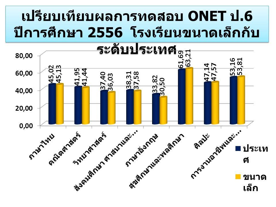 เปรียบเทียบผลการทดสอบ ONET ป.6 ปีการศึกษา 2556 โรงเรียนขนาดเล็กกับ ระดับประเทศ เปรียบเทียบผลการทดสอบ ONET ป.6 ปีการศึกษา 2556 โรงเรียนขนาดเล็กกับ ระดั