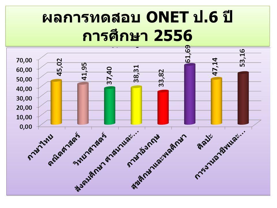 ผลการทดสอบ ONET ป.6 ปี การศึกษา 2556 ระดับประเทศ ผลการทดสอบ ONET ป.6 ปี การศึกษา 2556 ระดับประเทศ